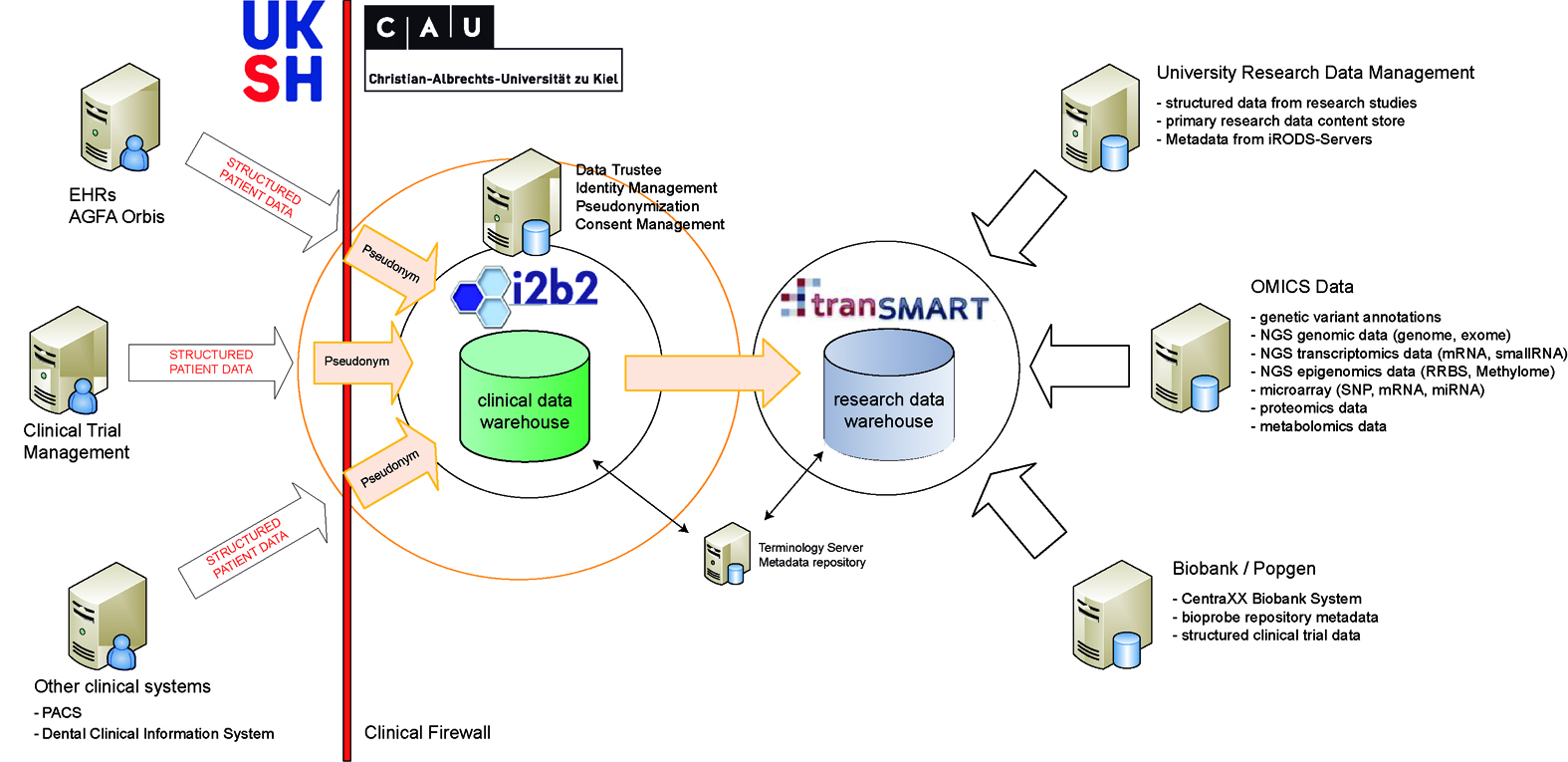 i2b2 and tranSMART communities