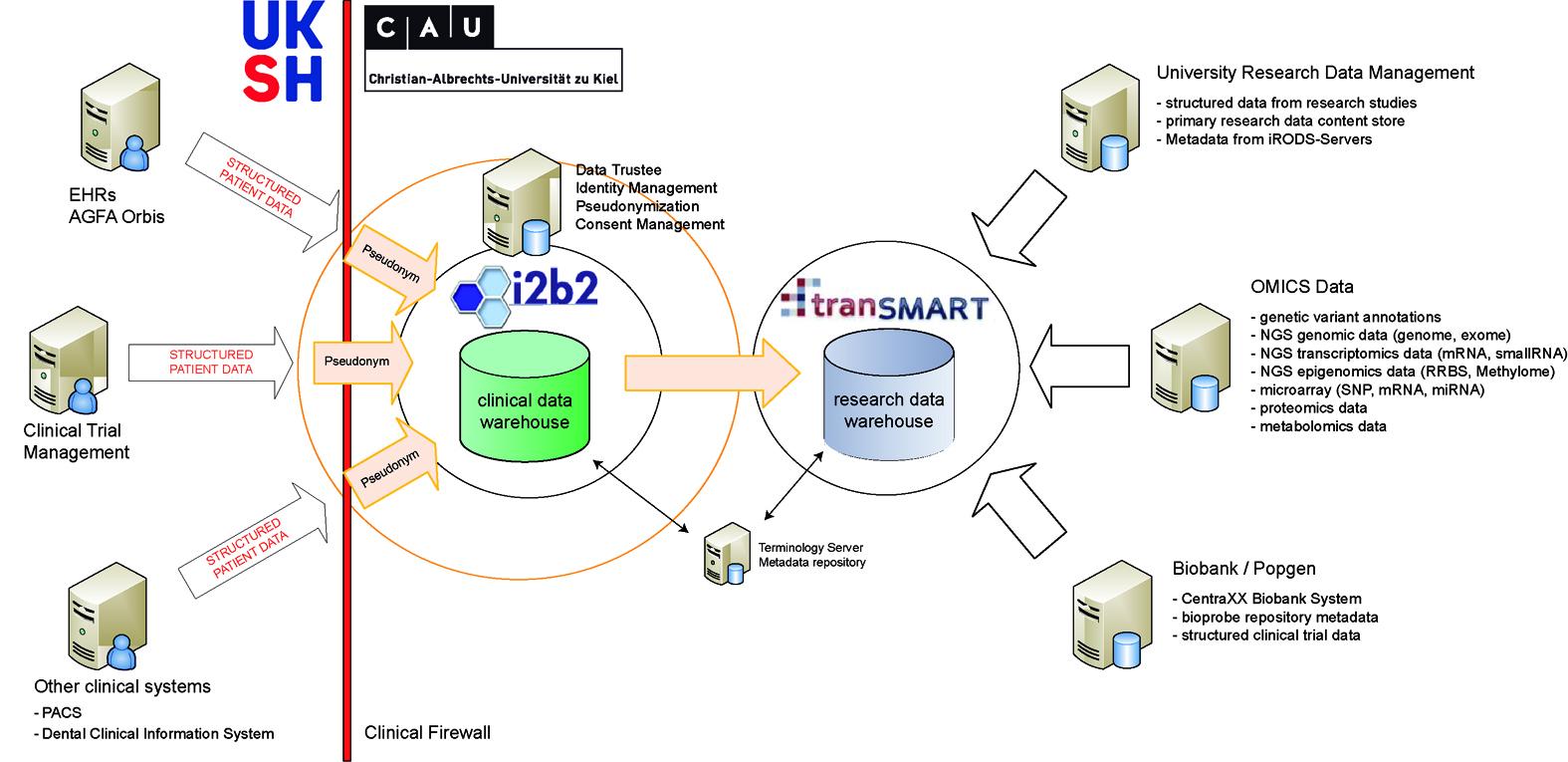 i2b2 and tranSMART communities