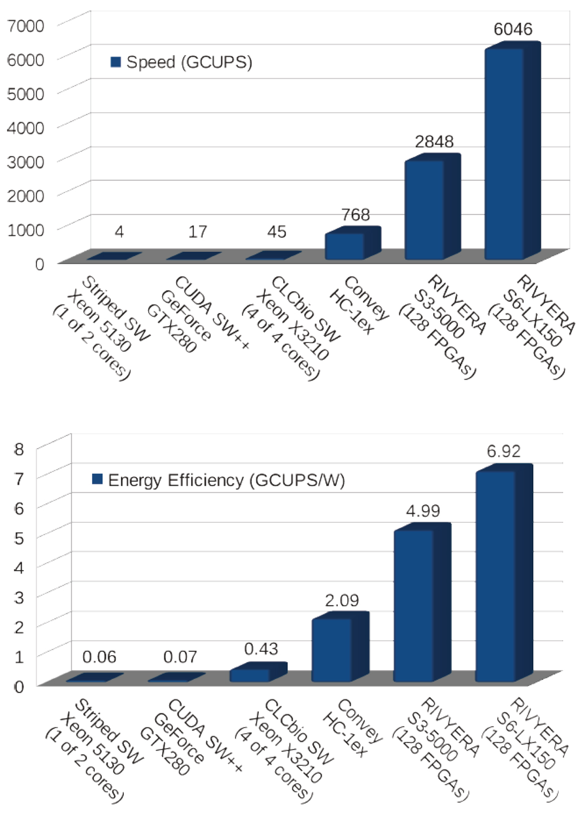 """Figures 2A and 2B show how RIVYERA accelerates Smith-Waterman exact alignments by orders of magnitude compared to other computing platforms while saving more than 99% of energy (""""green IT"""")."""
