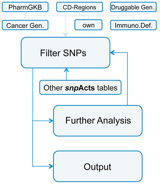 snpActs tool set